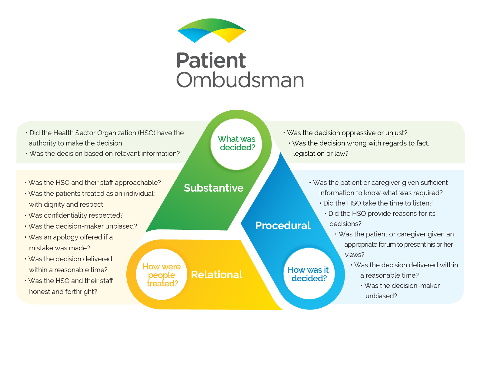Patient Ombudsman Fairness Triangle